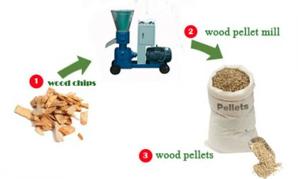 How about the market of biomass pellet mill?