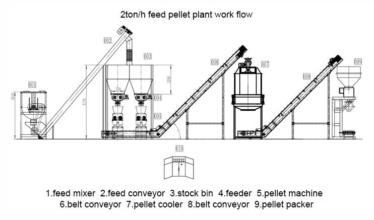 feed-pellet-plant-process