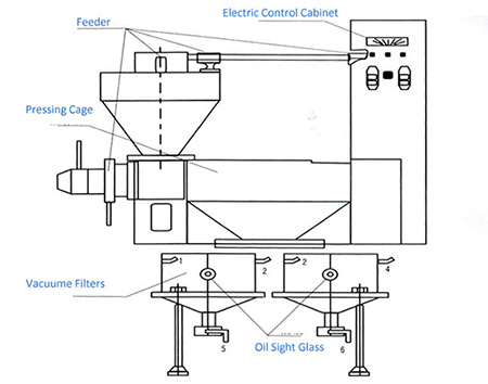 main-structure-of-integrated-screw-oil-press