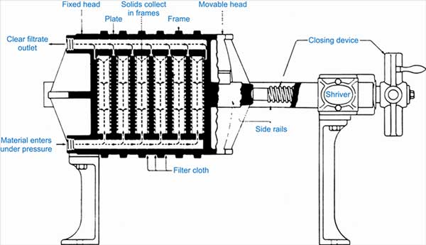 structure of oil filter press